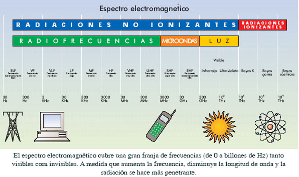 espectrofrecuencias